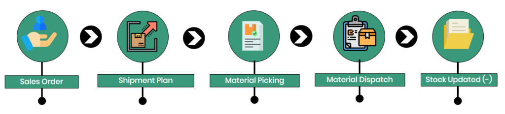 Sales-Order-Fulfillment-Material-Dispatch