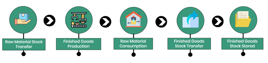 Finished-Goods-Production-Raw-Materials-Consumption